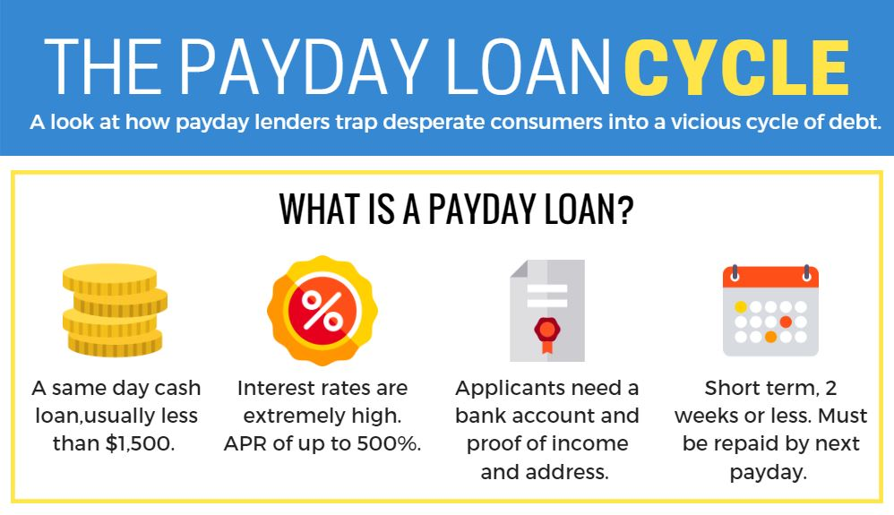 the payday loan cycle. shows how payday lenders trap customers into a cycle of debt